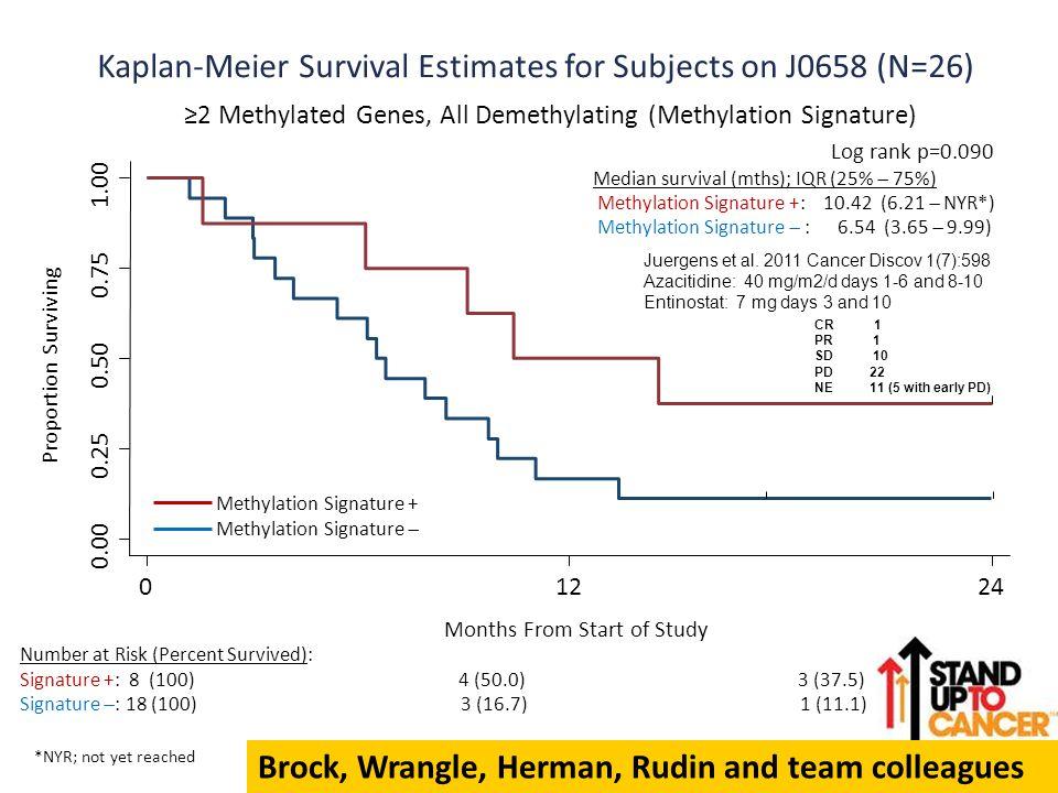 Kaplan-Meier Survival Estimates for Subjects on J0658 (N=26)