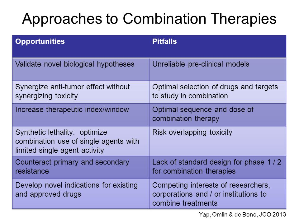 Approaches to Combination Therapies
