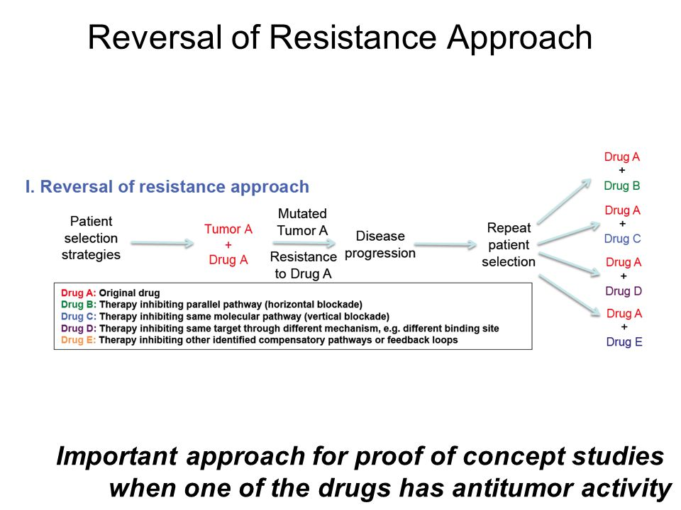 Reversal of Resistance Approach