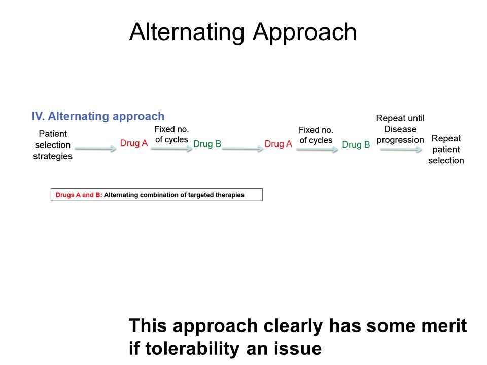 Alternating Approach This approach clearly has some merit if tolerability an issue