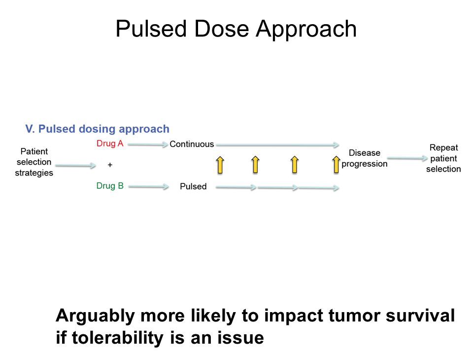 Pulsed Dose Approach Arguably more likely to impact tumor survival if tolerability is an issue