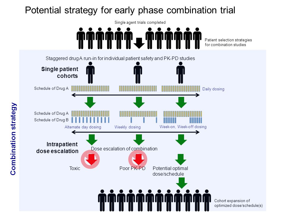 Potential strategy for early phase combination trial