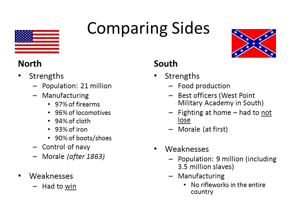 Comparing Sides North South Strengths Weaknesses Strengths Weaknesses