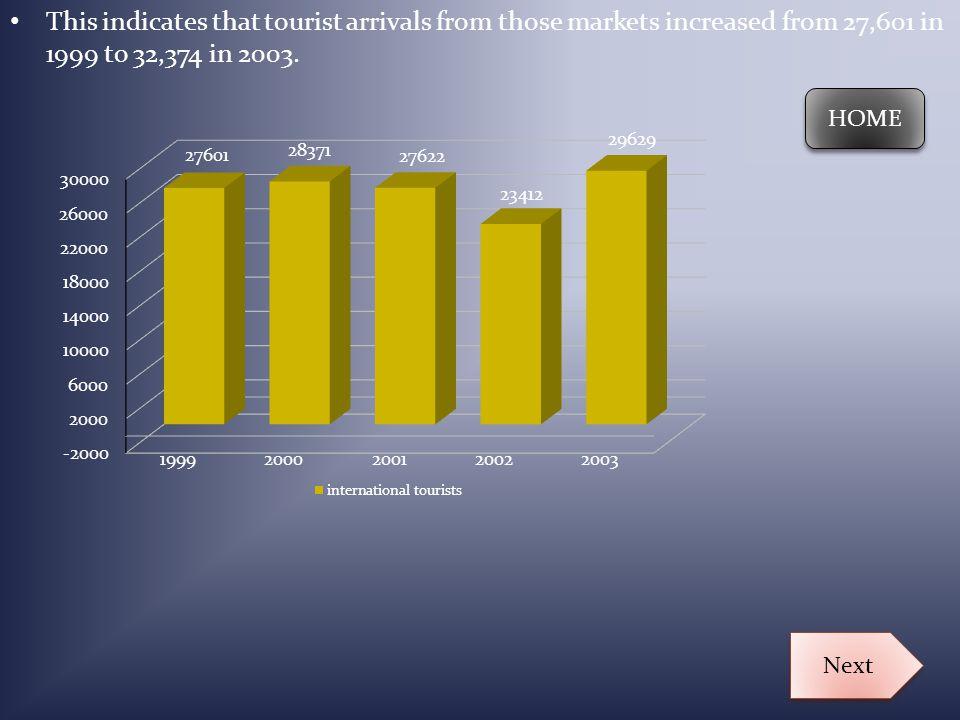 This indicates that tourist arrivals from those markets increased from 27,601 in 1999 to 32,374 in 2003.