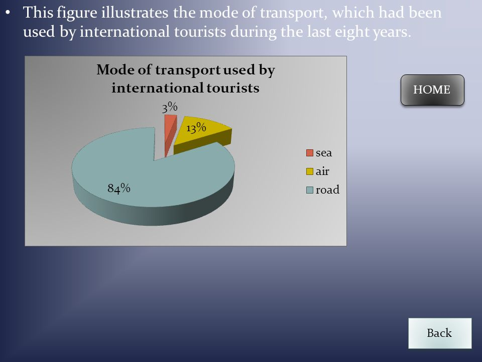 This figure illustrates the mode of transport, which had been used by international tourists during the last eight years.