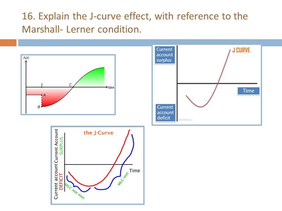 16. Explain the J-curve effect, with reference to the Marshall- Lerner condition.