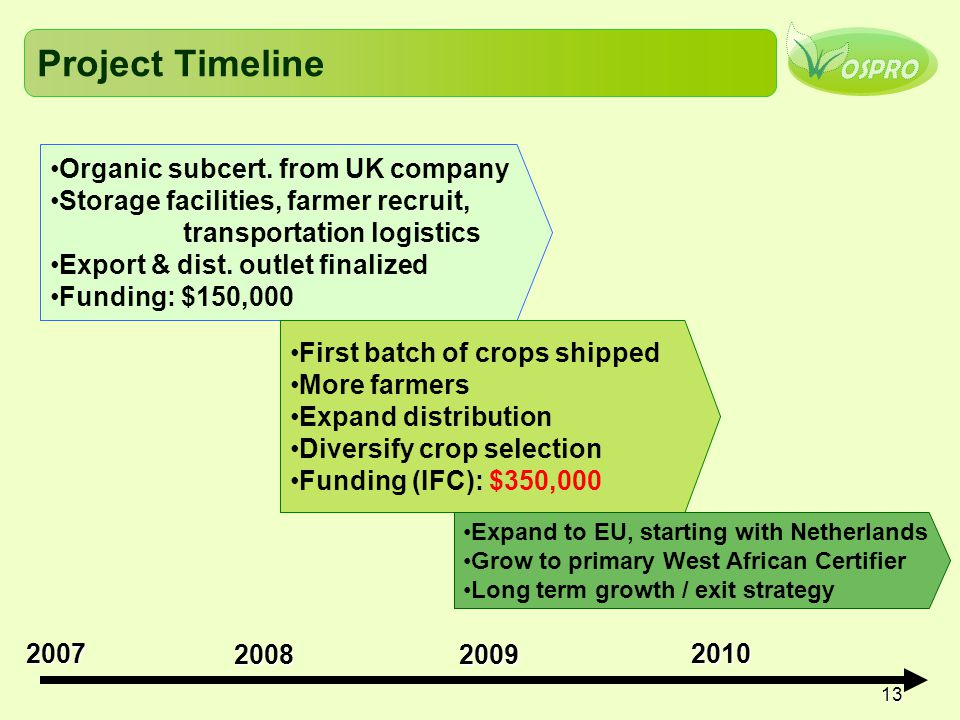 Project Timeline Organic subcert. from UK company