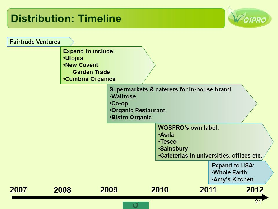 Distribution: Timeline