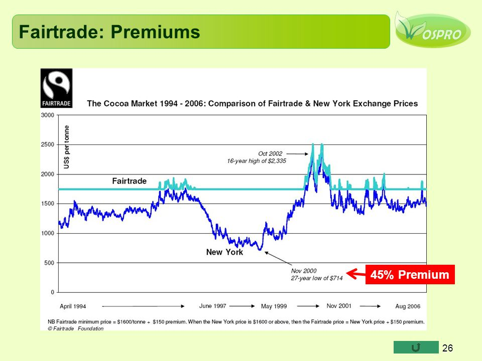 Fairtrade: Premiums 45% Premium