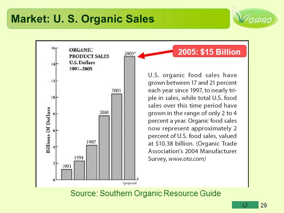 Market: U. S. Organic Sales