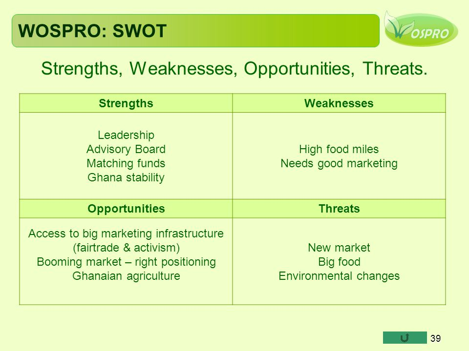 Strengths, Weaknesses, Opportunities, Threats.