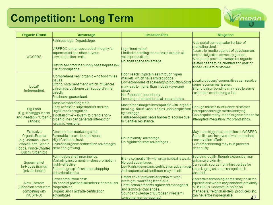 Competition: Long Term