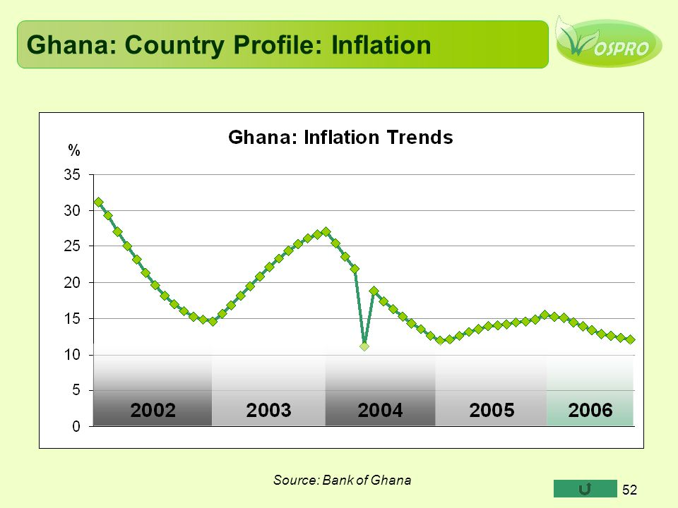 Ghana: Country Profile: Inflation