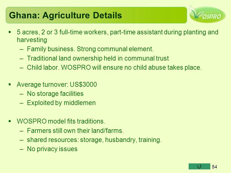 Ghana: Agriculture Details