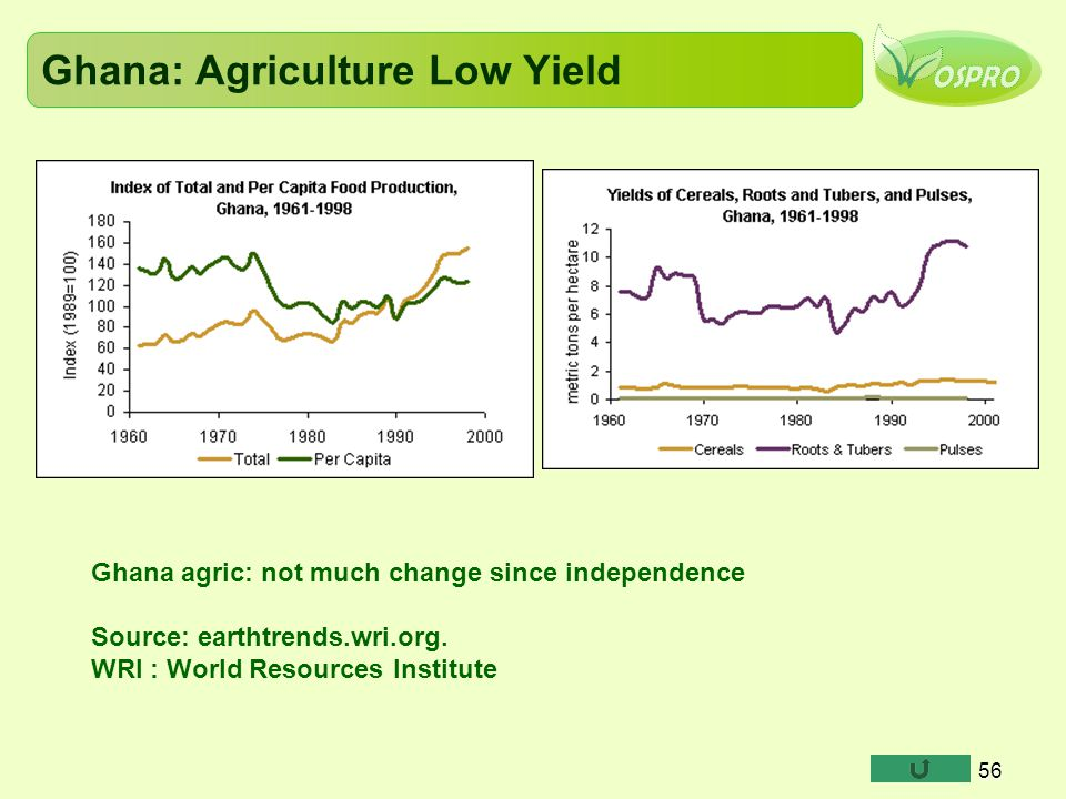 Ghana: Agriculture Low Yield