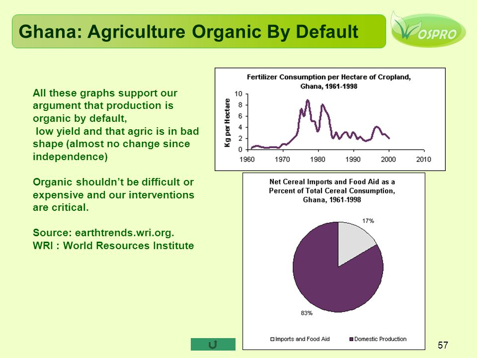 Ghana: Agriculture Organic By Default