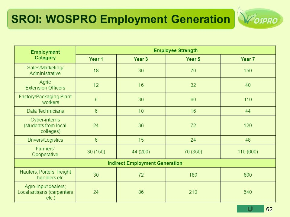 SROI: WOSPRO Employment Generation
