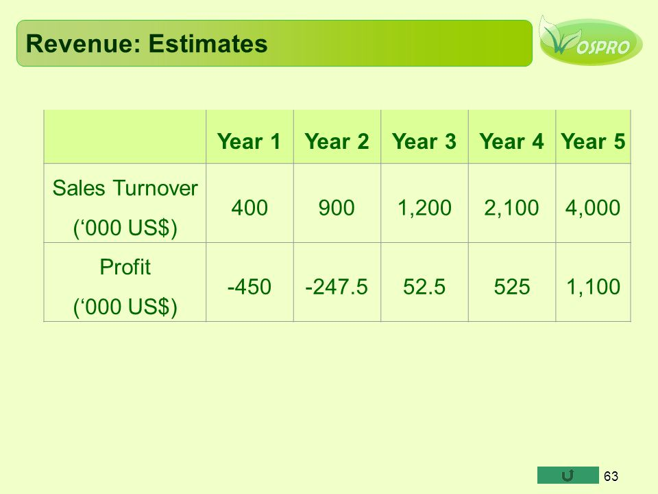 Revenue: Estimates Year 1 Year 2 Year 3 Year 4 Year 5