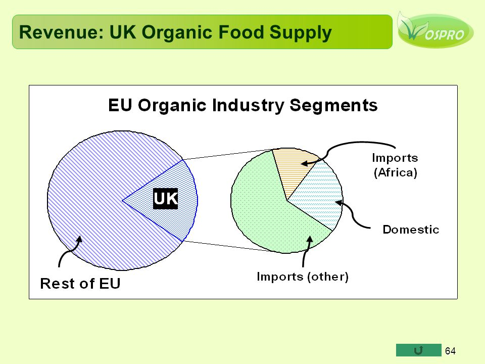 Revenue: UK Organic Food Supply