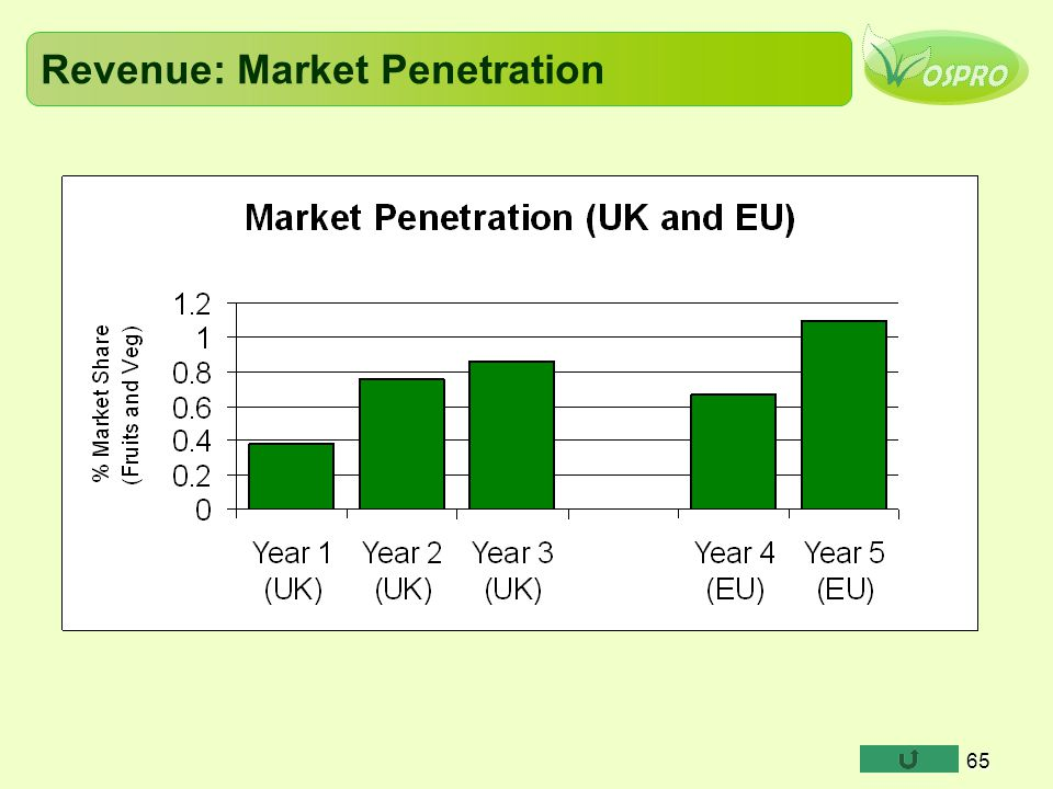 Revenue: Market Penetration
