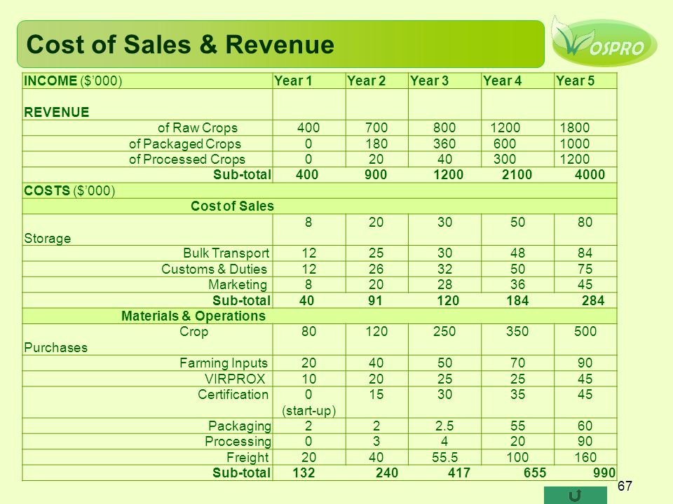 Cost of Sales & Revenue INCOME ($'000) Year 1 Year 2 Year 3 Year 4