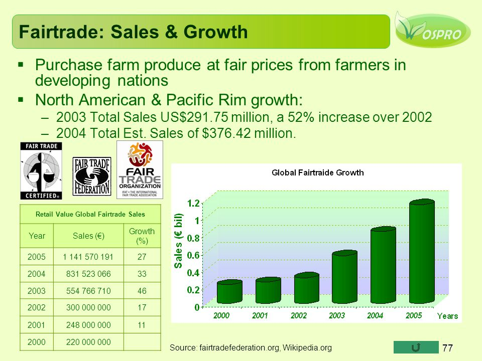 Fairtrade: Sales & Growth