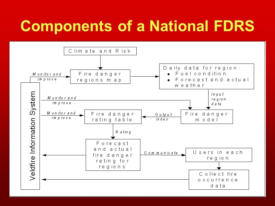 Components of a National FDRS