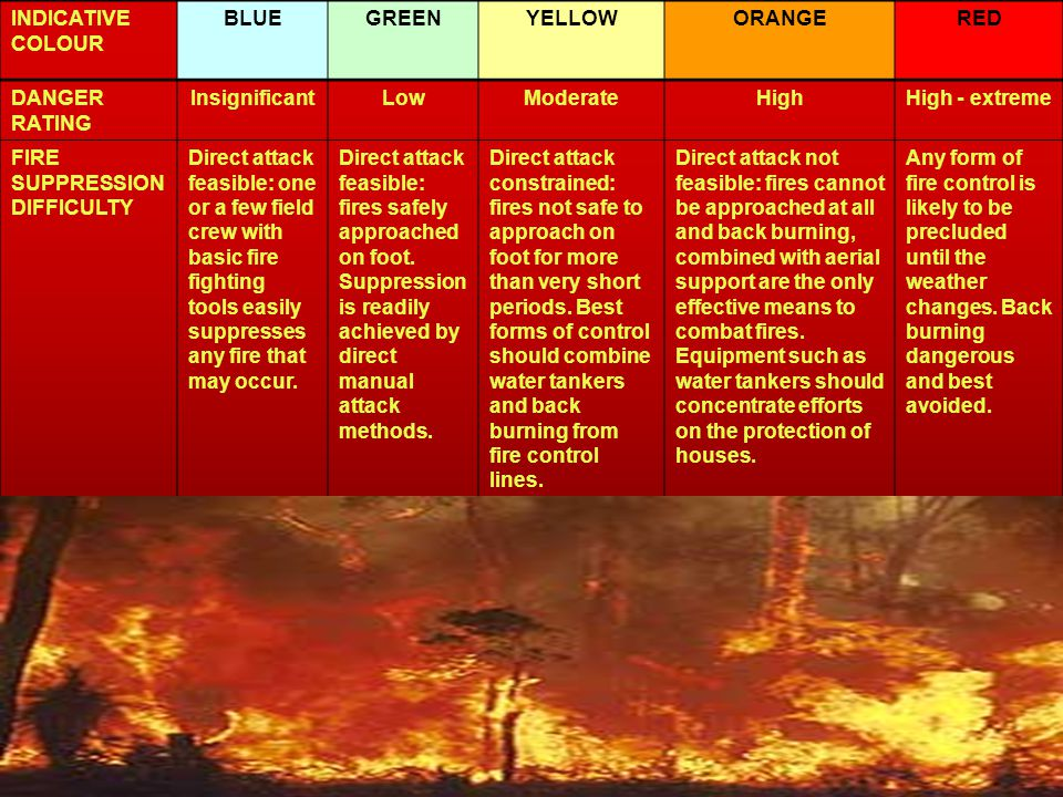 INDICATIVE COLOUR BLUE. GREEN. YELLOW. ORANGE. RED. DANGER. RATING. Insignificant. Low. Moderate.