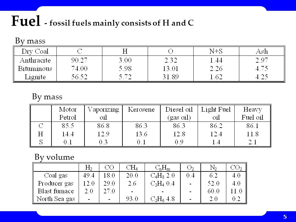 Fuel - fossil fuels mainly consists of H and C