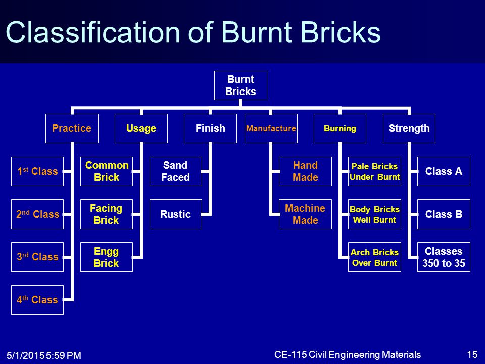 classification of bricks Classification of bricks the classification of bricks is as follows: (i) unburnt or sun-dried bricks and (ii) burnt bricks the unburnt or sun-dried bricks are those bricks which are dried.
