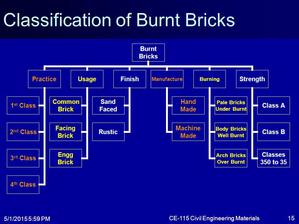 Classification of Burnt Bricks