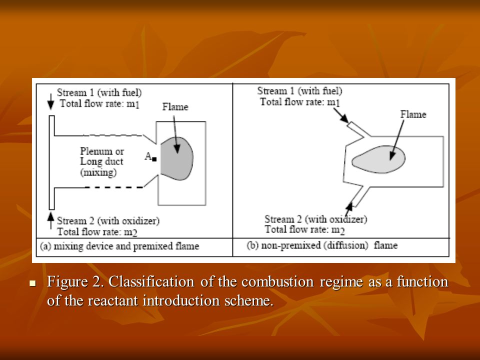 Figure 2. Classification of the combustion regime as a function of the reactant introduction scheme.