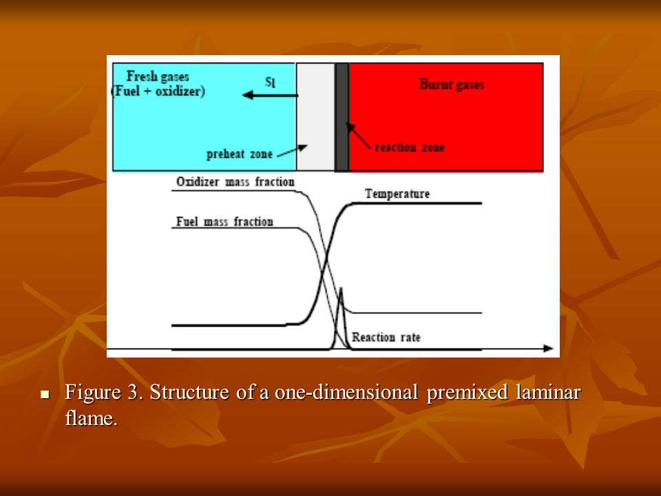 Figure 3. Structure of a one-dimensional premixed laminar flame.