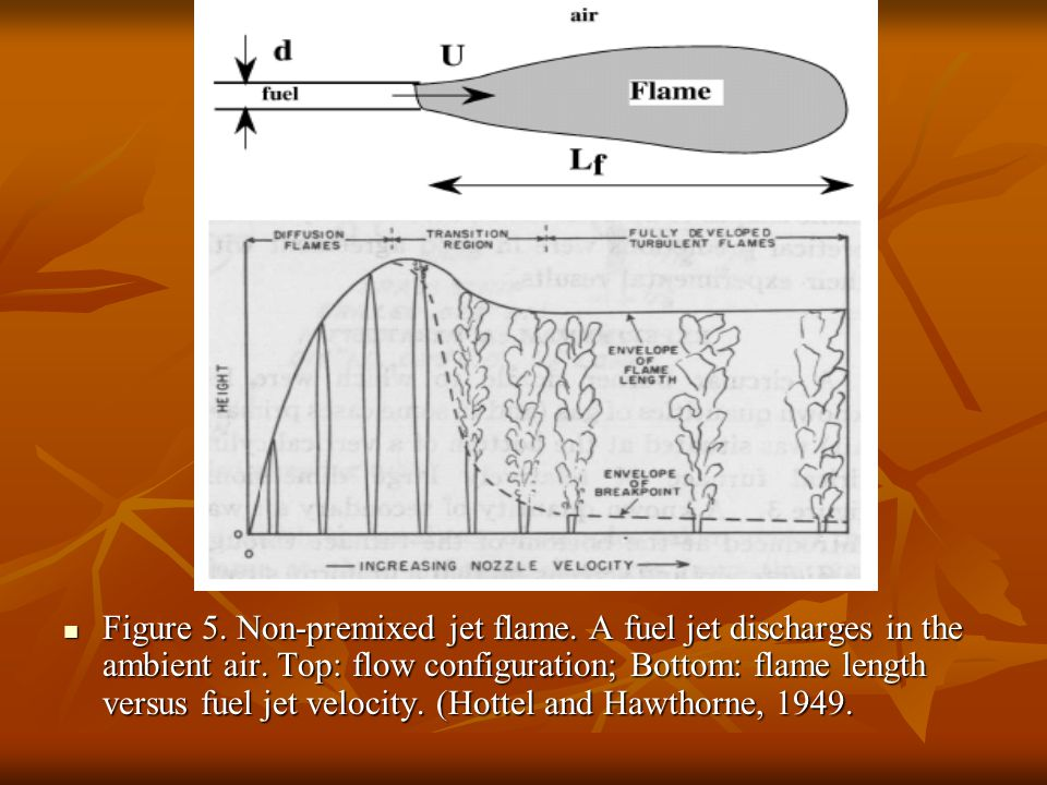 Figure 5. Non-premixed jet flame