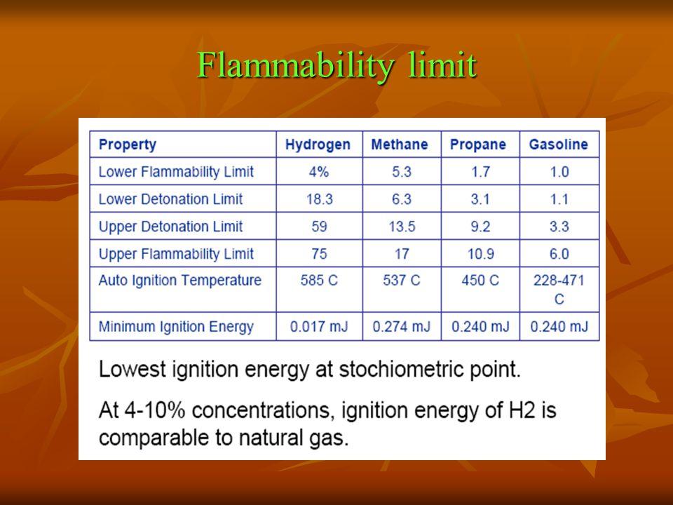 Flammability limit
