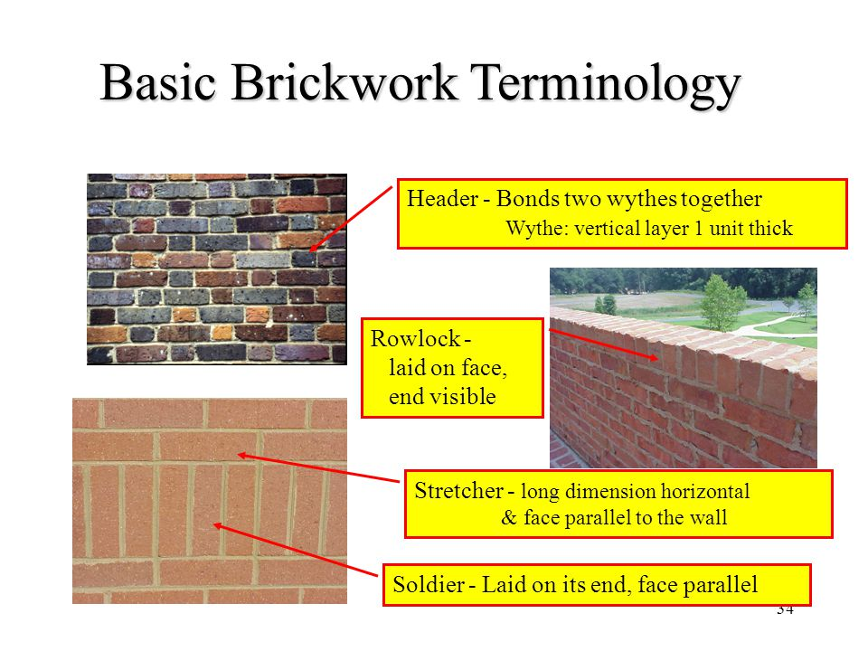 Basic Brickwork Terminology
