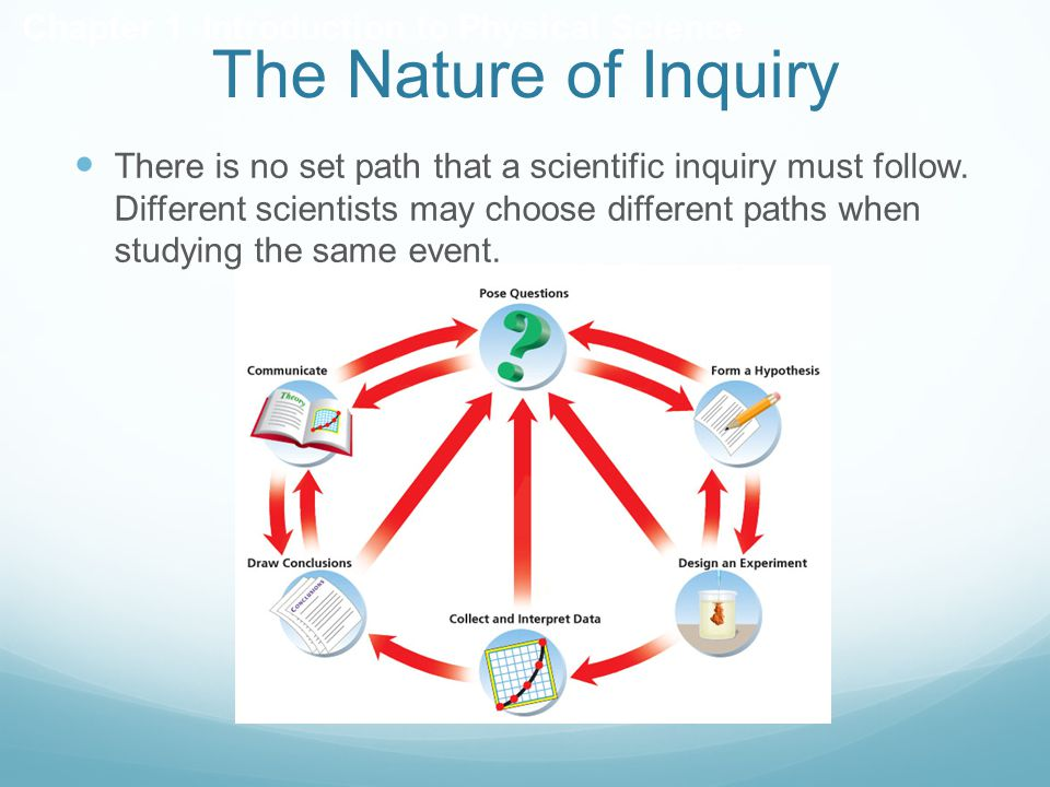 The Nature of Inquiry Chapter 1 Introduction to Physical Science