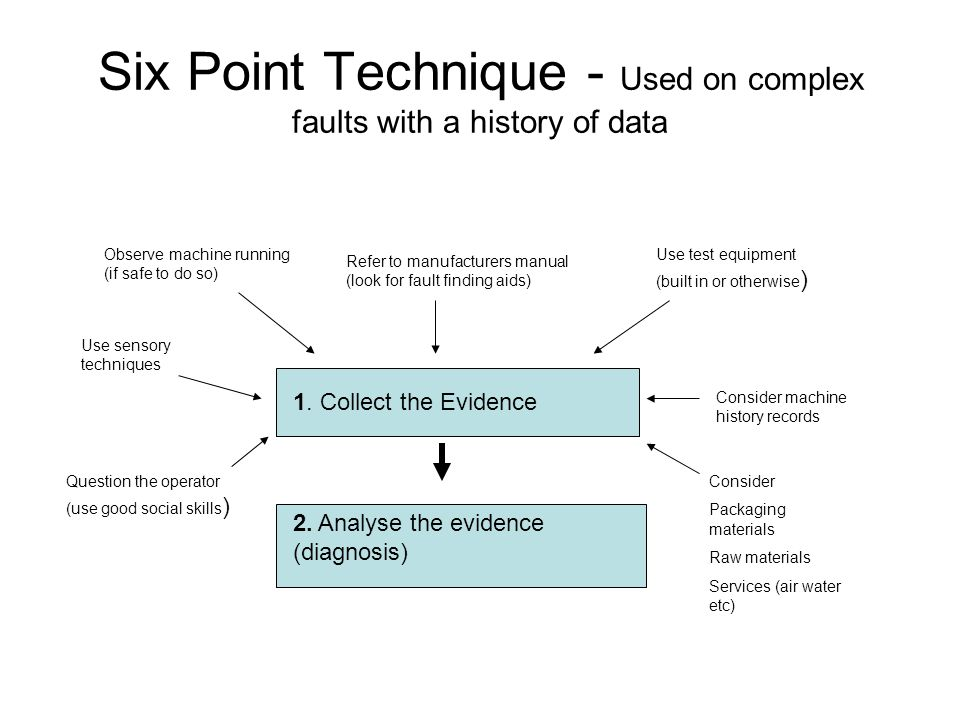 Six Point Technique - Used on complex faults with a history of data