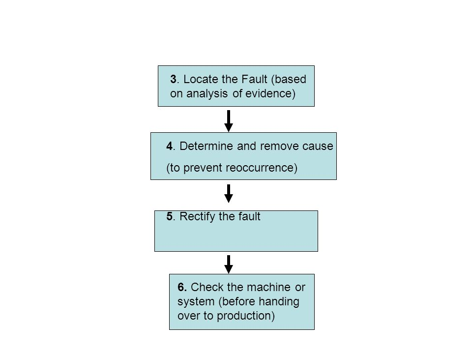 3. Locate the Fault (based on analysis of evidence)