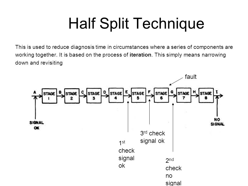 Half Split Technique fault 3rd check signal ok 1st check signal ok