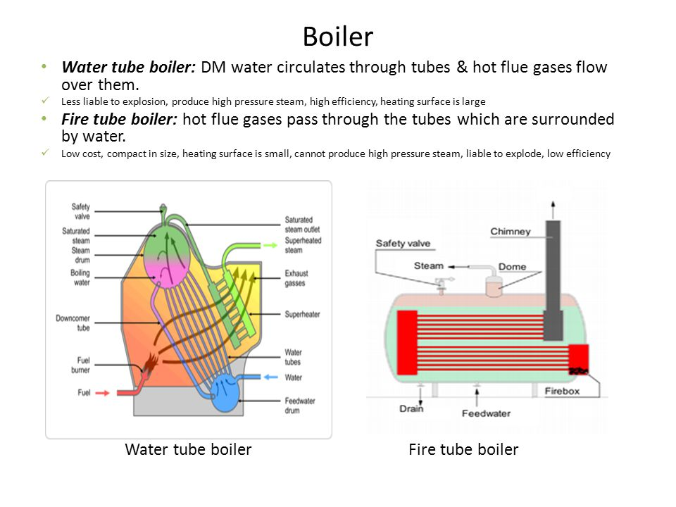 Boiler Water tube boiler: DM water circulates through tubes & hot flue gases flow over them.