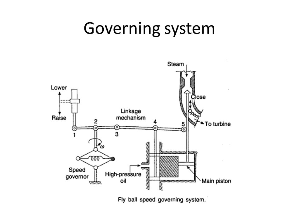 Governing system