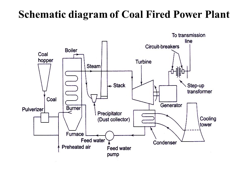 Schematic diagram of Coal Fired Power Plant