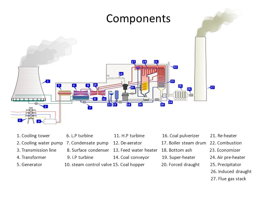 Components 1. Cooling tower 6. L.P turbine 11. H.P turbine 16. Coal pulverizer 21. Re-heater.