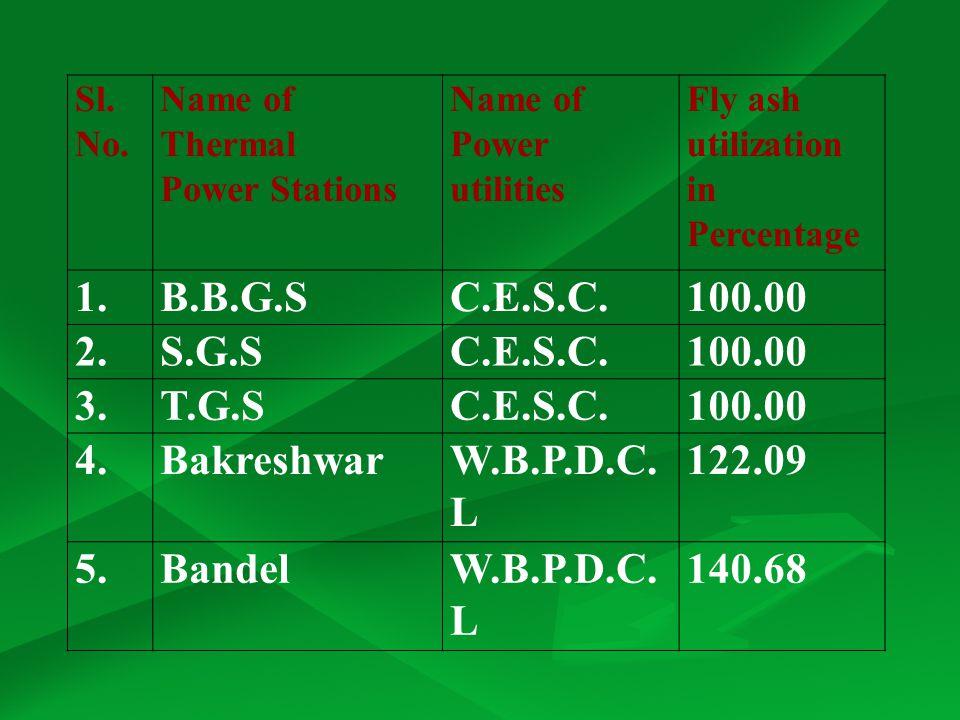 1. B.B.G.S C.E.S.C. 100.00 2. S.G.S 3. T.G.S 4. Bakreshwar W.B.P.D.C.L