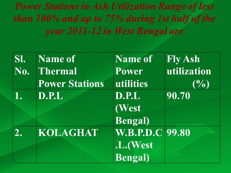 Power Stations in Ash Utilization Range of less than 100% and up to 75% during 1st half of the year 2011-12 in West Bengal are