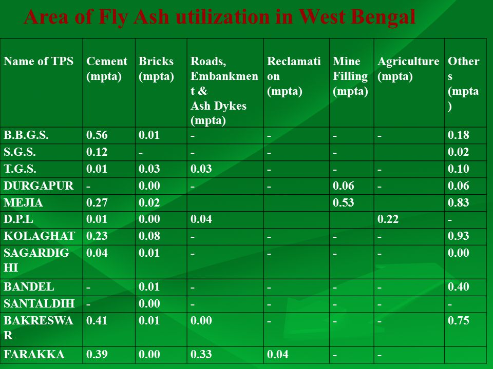 Area of Fly Ash utilization in West Bengal