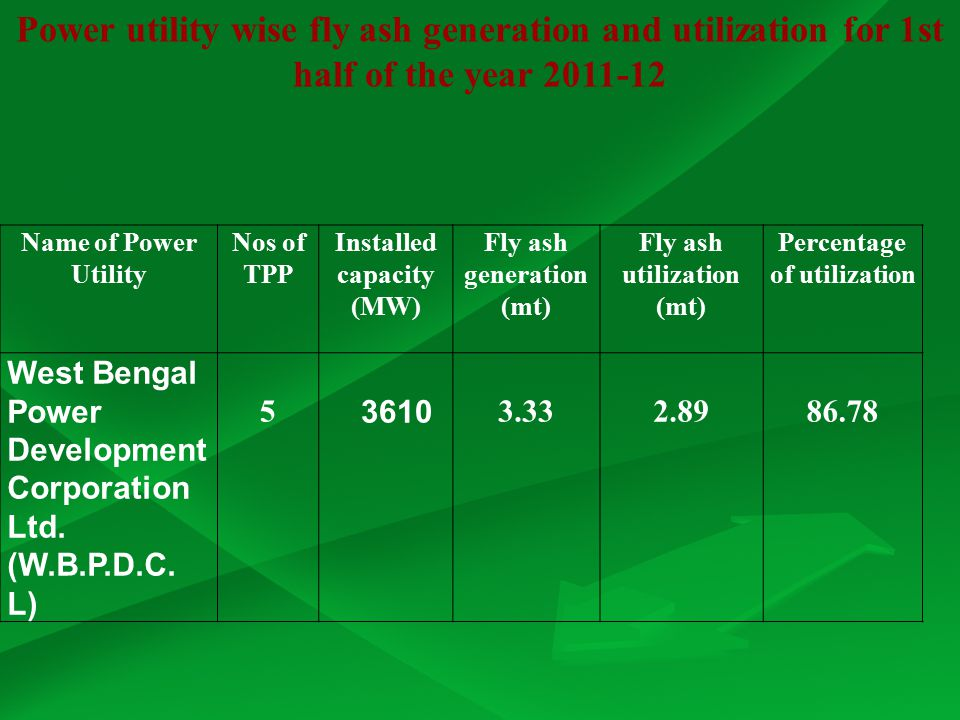 Percentage of utilization