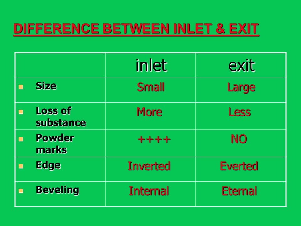 DIFFERENCE BETWEEN INLET & EXIT