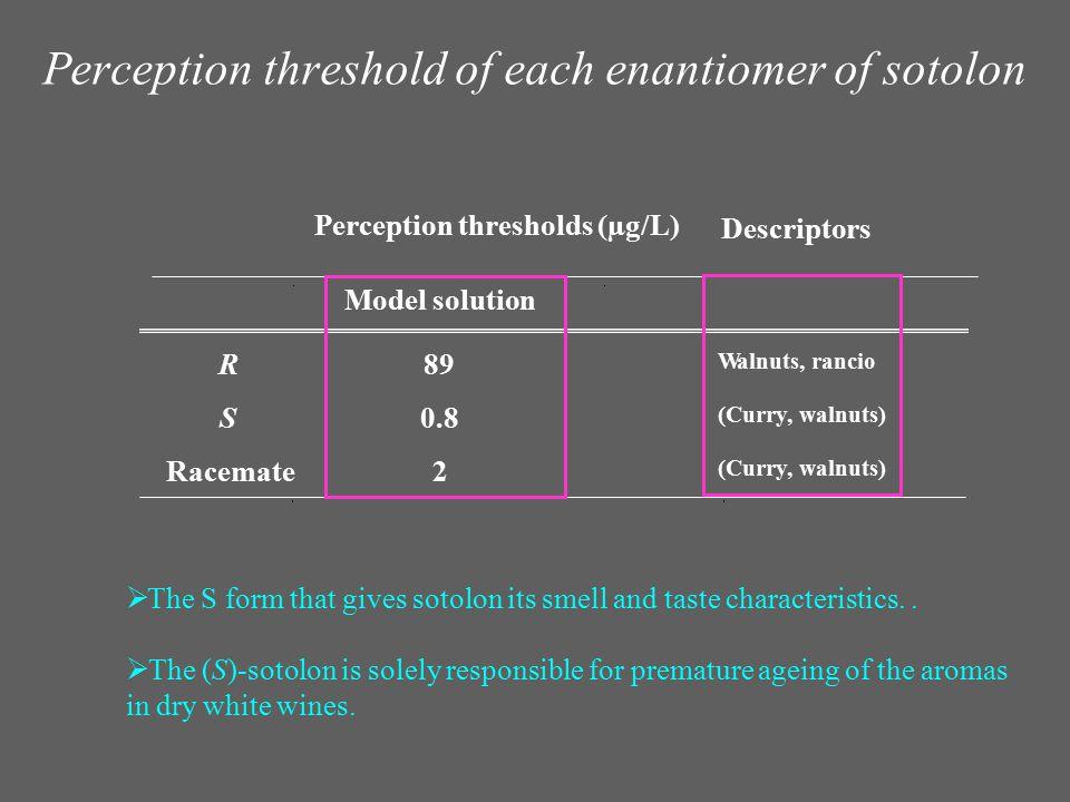 Perception threshold of each enantiomer of sotolon